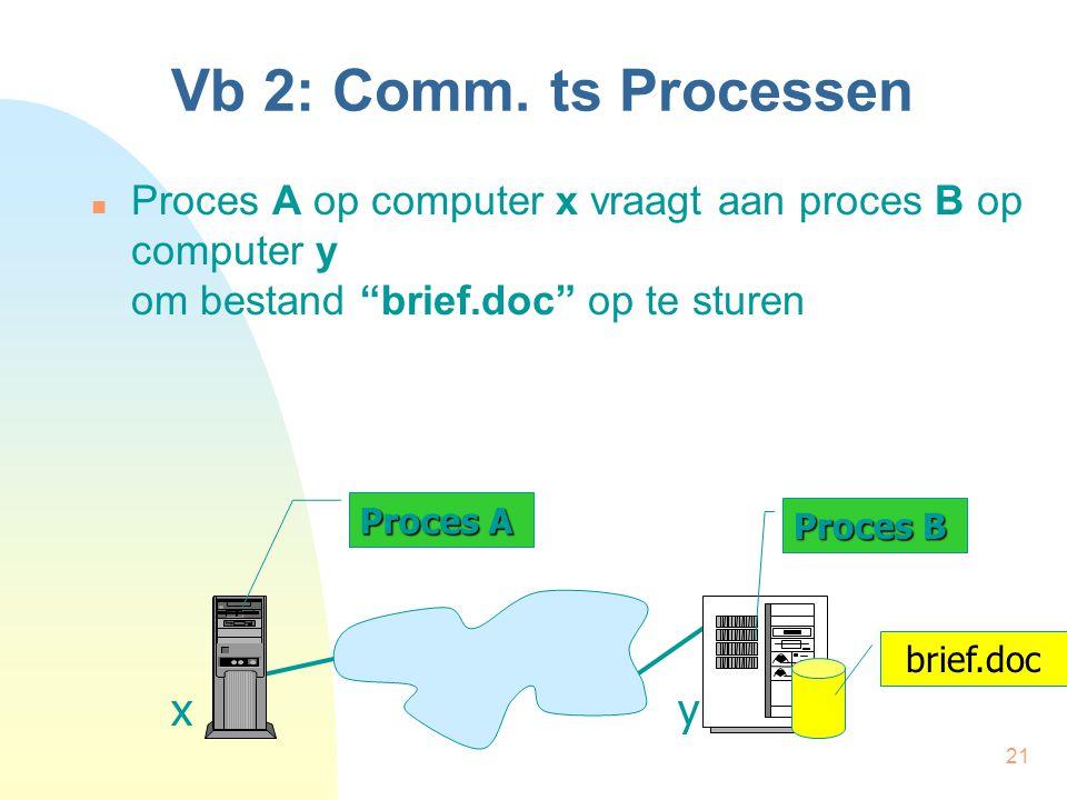 "21 Vb 2: Comm. ts Processen Proces A op computer x vraagt aan proces B op computer y om bestand ""brief.doc"" op te sturen Proces A Proces B xy brief.do"