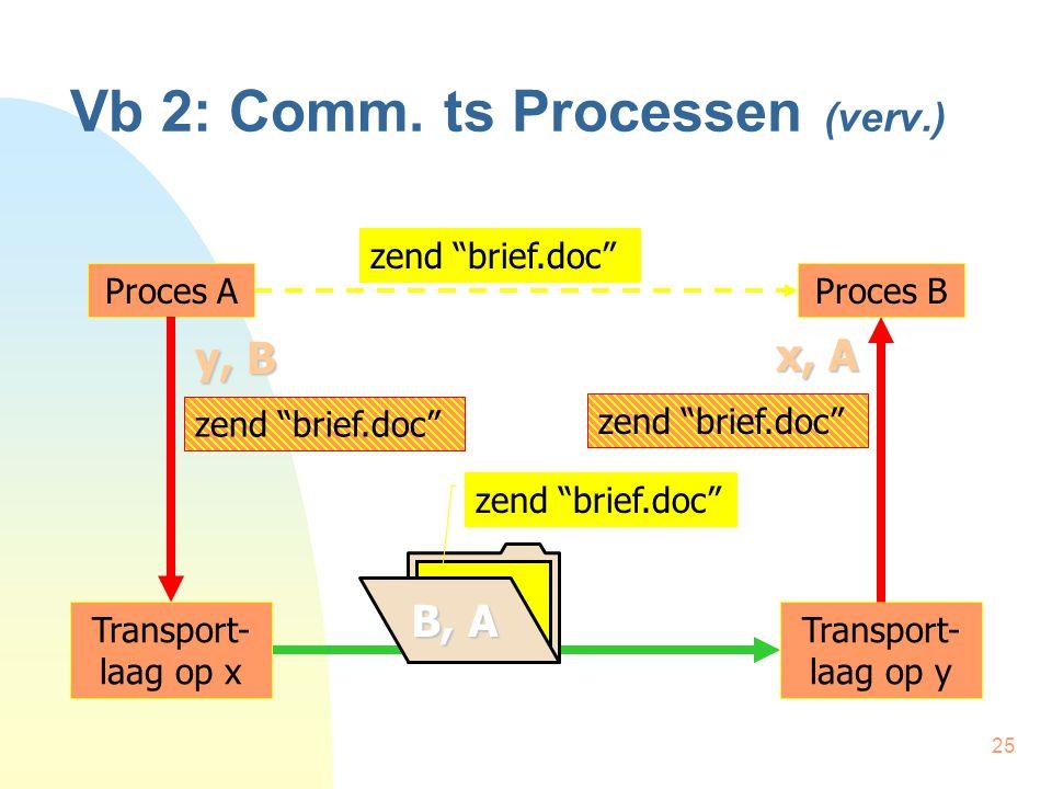 "25 Vb 2: Comm. ts Processen (verv.) Proces AProces B zend ""brief.doc"" B, A zend ""brief.doc"" Transport- laag op x Transport- laag op y zend ""brief.doc"""