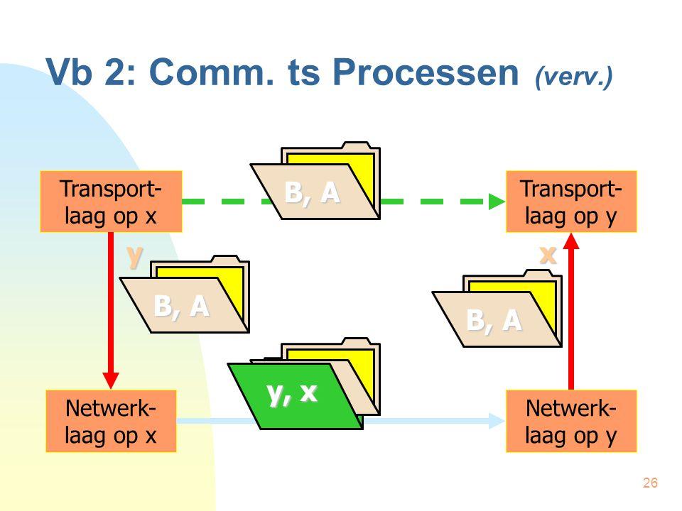 26 Vb 2: Comm. ts Processen (verv.) Transport- laag op x Transport- laag op y Netwerk- laag op x Netwerk- laag op y yx B, A y, x B, A