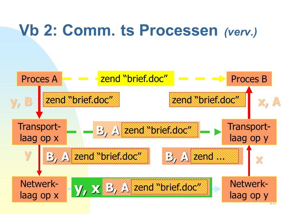 "28 Vb 2: Comm. ts Processen (verv.) Proces AProces B zend ""brief.doc"" y, B Transport- laag op x Transport- laag op y zend ""brief.doc"" x, A yx Netwerk-"