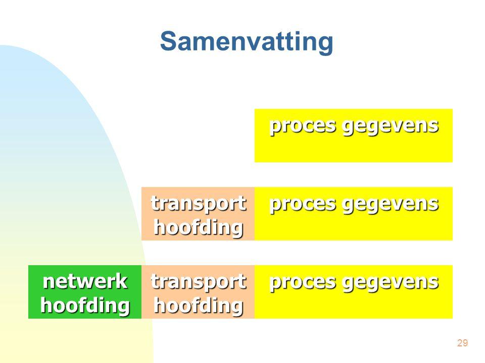 29 Samenvatting proces gegevens transport hoofding proces gegevens transport hoofding netwerk hoofding