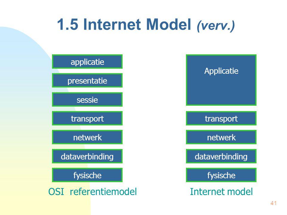41 1.5 Internet Model (verv.) applicatie presentatie sessie transport netwerk dataverbinding fysische Applicatie transport netwerk dataverbinding fysi