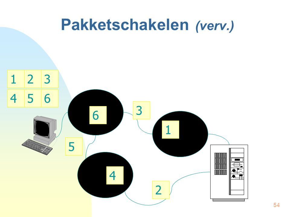 54 Pakketschakelen (verv.) 1 3 2 4 6 5 132 465