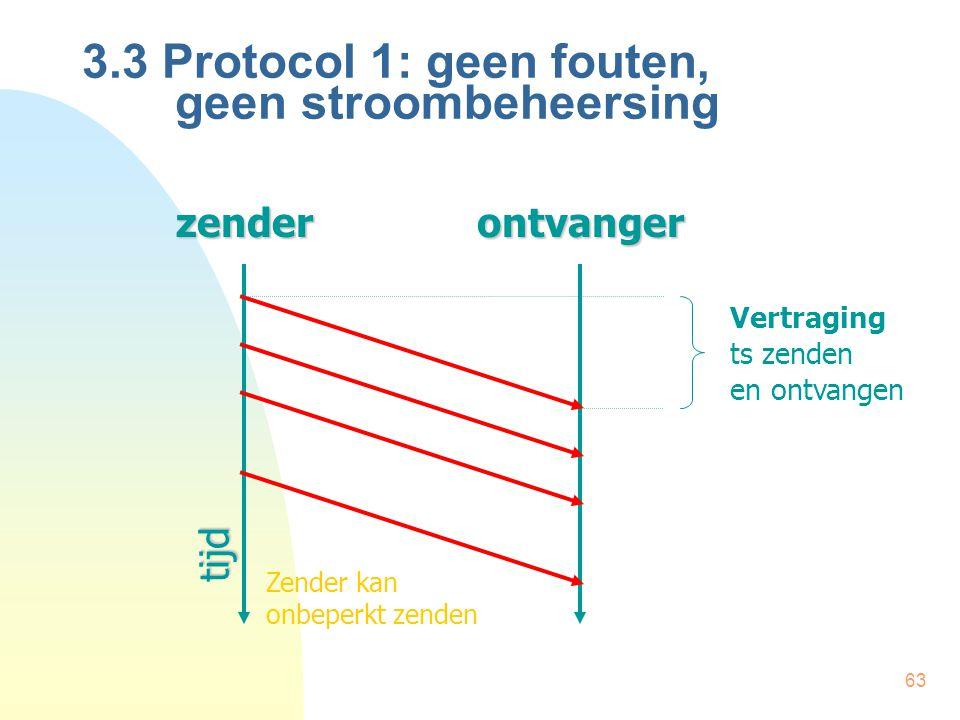 63 3.3 Protocol 1: geen fouten, geen stroombeheersingzenderontvangertijd Vertraging ts zenden en ontvangen Zender kan onbeperkt zenden