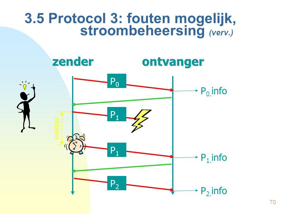 70 3.5 Protocol 3: fouten mogelijk, stroombeheersing (verv.)zenderontvanger wekker P0P0 P1P1 P1P1 P2P2 P 0. info P 1. info P 2. info