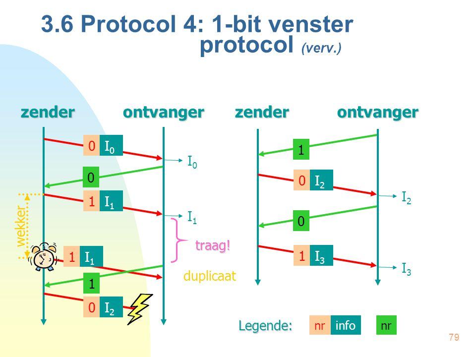 79zenderontvangerzenderontvanger I0I0 duplicaat I3I3 I1I1 I0I0 0 I1I1 1 I1I1 1 I2I2 0 I2I2 0 I3I3 1traag! wekker 3.6 Protocol 4: 1-bit venster protoco
