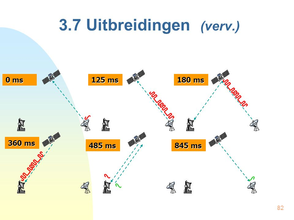 82 3.7 Uitbreidingen (verv.) 0 ms 125 ms 180 ms 360 ms 485 ms 845 ms
