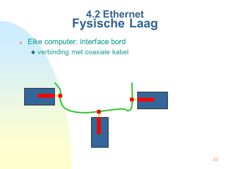 93 4.2 Ethernet Fysische Laag Elke computer: interface bord  verbinding met coaxiale kabel