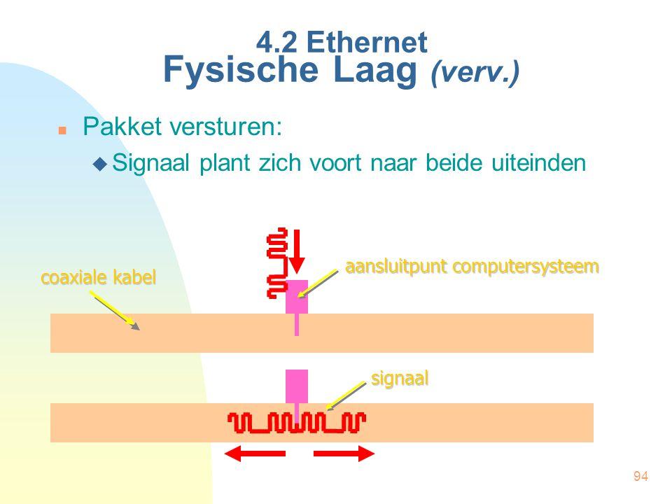 94 4.2 Ethernet Fysische Laag (verv.) Pakket versturen:  Signaal plant zich voort naar beide uiteinden aansluitpunt computersysteem coaxiale kabel si
