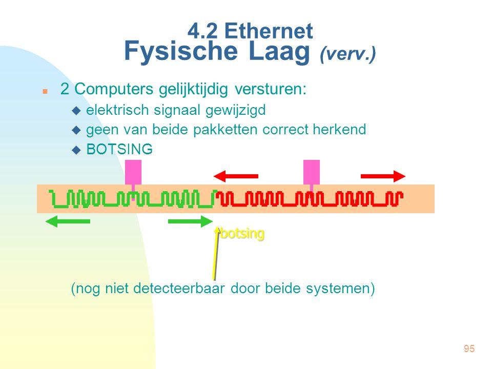 95 4.2 Ethernet Fysische Laag (verv.) 2 Computers gelijktijdig versturen:  elektrisch signaal gewijzigd  geen van beide pakketten correct herkend 