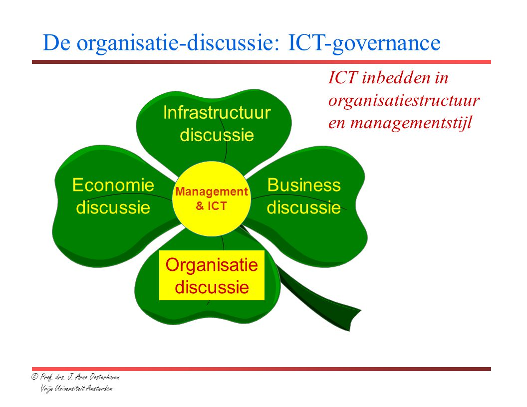Infrastructuur discussie Economie discussie Business discussie Organisatie discussie Management & ICT De organisatie-discussie: ICT-governance ICT inb