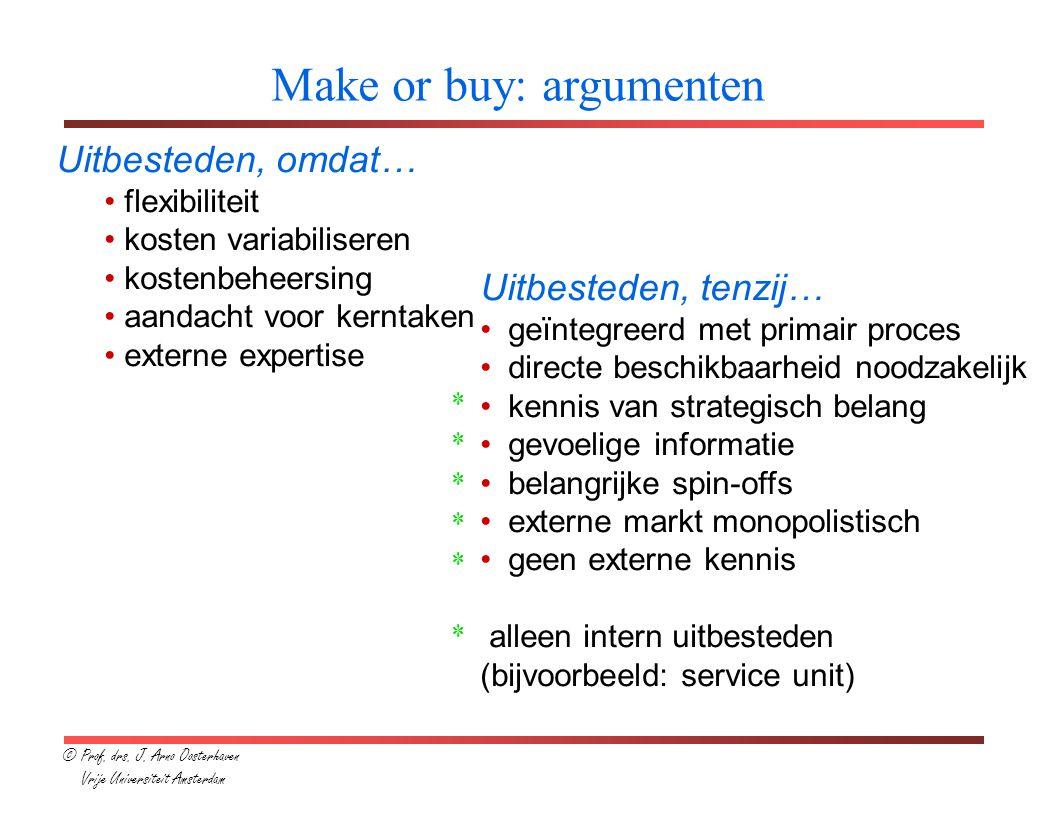 Make or buy: argumenten Uitbesteden, omdat… flexibiliteit kosten variabiliseren kostenbeheersing aandacht voor kerntaken externe expertise Uitbesteden