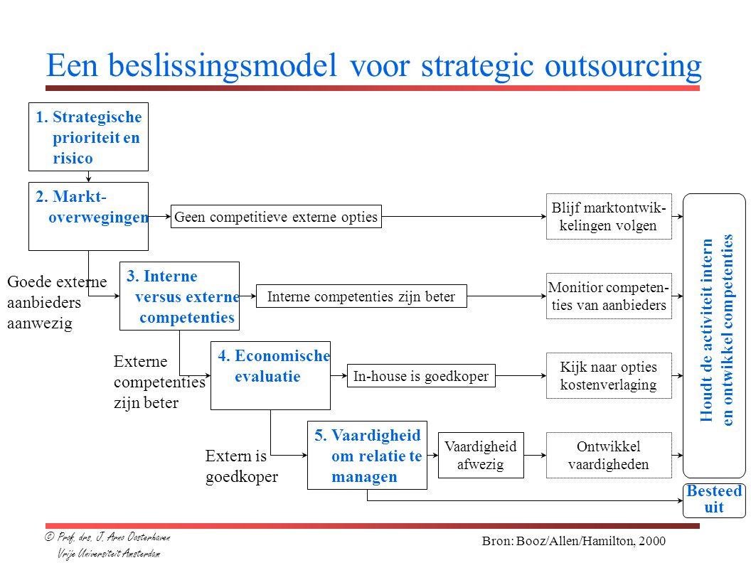 Bron: Booz/Allen/Hamilton, 2000 Een beslissingsmodel voor strategic outsourcing 1. Strategische prioriteit en risico 2. Markt- overwegingen 3. Interne