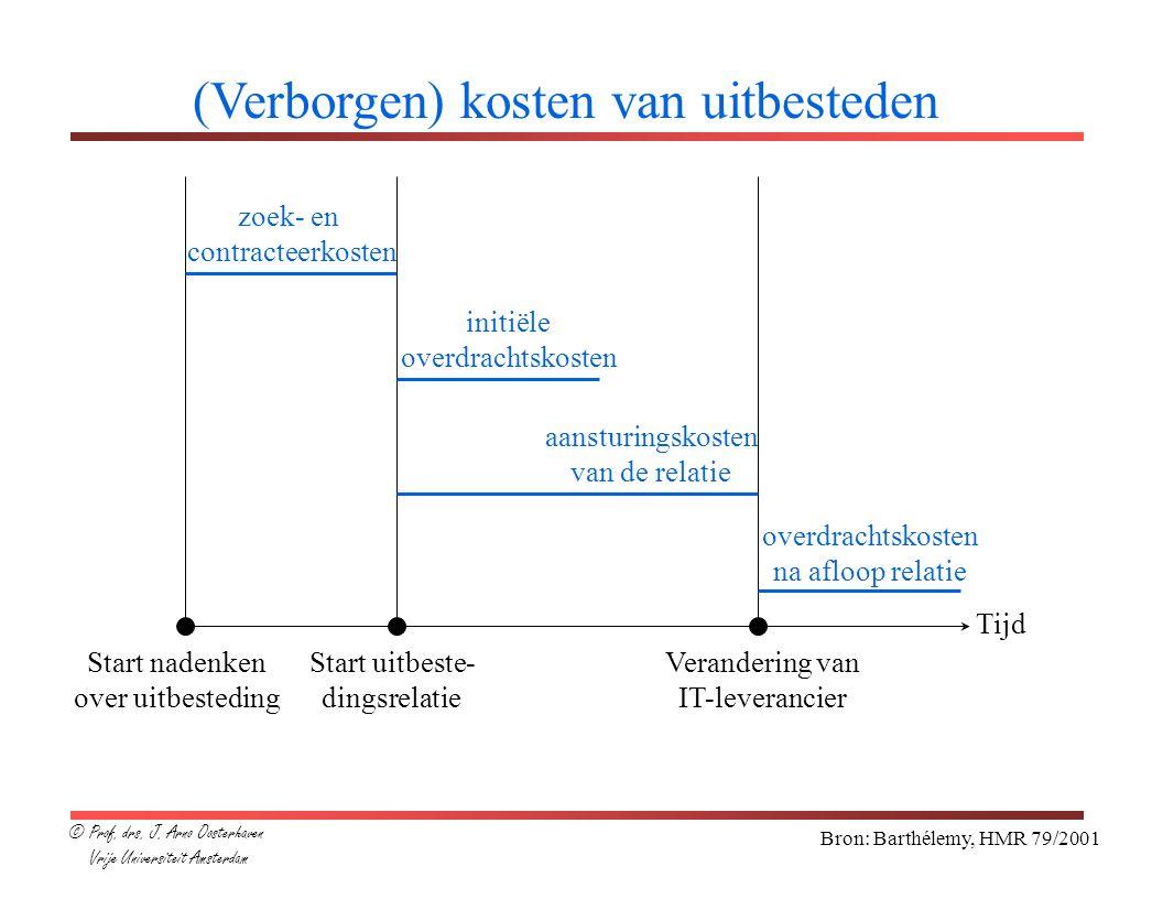 Bron: Barthélemy, HMR 79/2001 (Verborgen) kosten van uitbesteden Tijd zoek- en contracteerkosten initiële overdrachtskosten aansturingskosten van de r