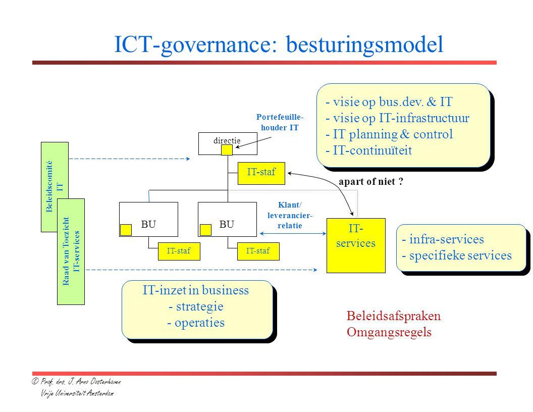 Bron: Poels, van Veen Nieuwe kerntaken van de ICT-functie ICT governance RegieArchitectuur Afspraken en spelregels over: - taken/verantwoordelijkheden ICT - infrastructurele voorzieningen - architectuur - budgettering/financiering - informatiebeveiliging Ontwerp en bewaking: - oplossingen o.b.v.