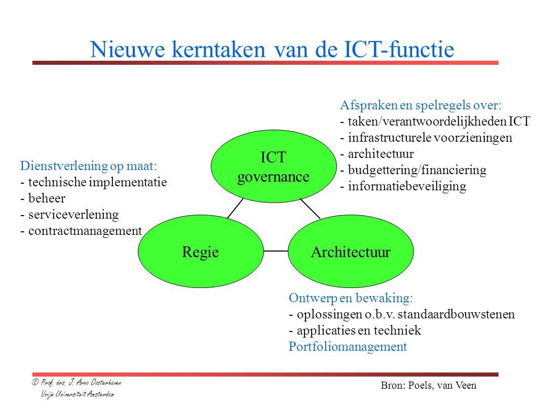 Bron: Poels, van Veen Nieuwe kerntaken van de ICT-functie ICT governance RegieArchitectuur Afspraken en spelregels over: - taken/verantwoordelijkheden