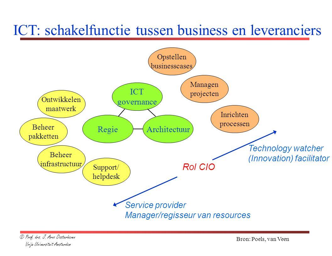 Bron: Poels, van Veen ICT: schakelfunctie tussen business en leveranciers ICT governance RegieArchitectuur Ontwikkelen maatwerk Beheer pakketten Behee