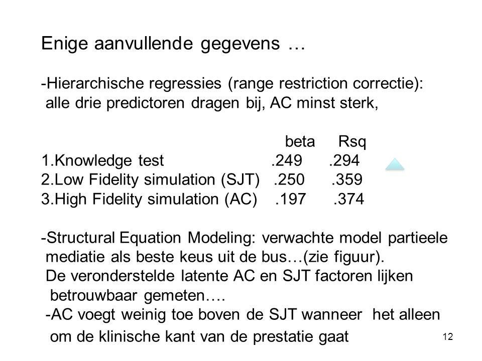12 Enige aanvullende gegevens … -Hierarchische regressies (range restriction correctie): alle drie predictoren dragen bij, AC minst sterk, beta Rsq 1.Knowledge test.249.294 2.Low Fidelity simulation (SJT).250.359 3.High Fidelity simulation (AC).197.374 -Structural Equation Modeling: verwachte model partieele mediatie als beste keus uit de bus…(zie figuur).