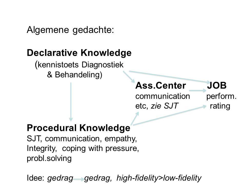 4 Algemene gedachte: Declarative Knowledge ( kennistoets Diagnostiek & Behandeling) Ass.Center JOB communication perform.