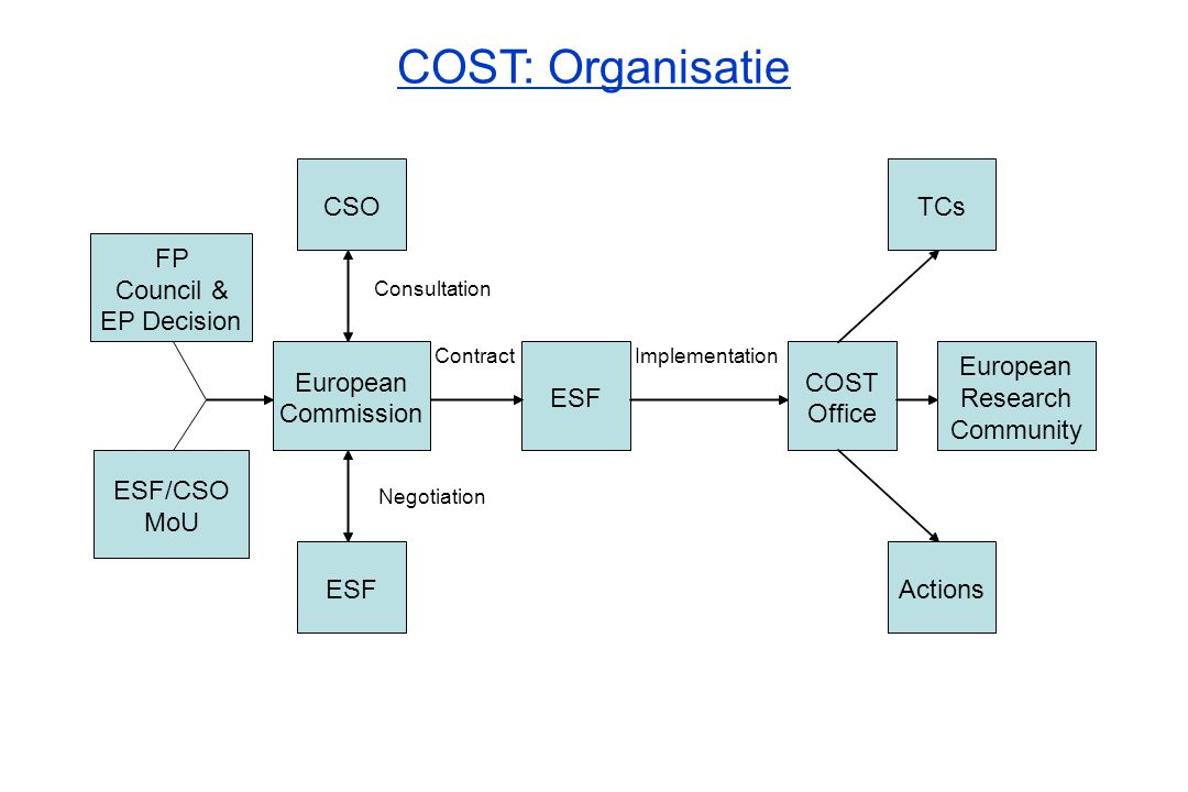 COST: Organisatie FP Council & EP Decision ESF/CSO MoU European Commission CSO ESF COST Office TCs Actions ContractImplementation Consultation Negotia