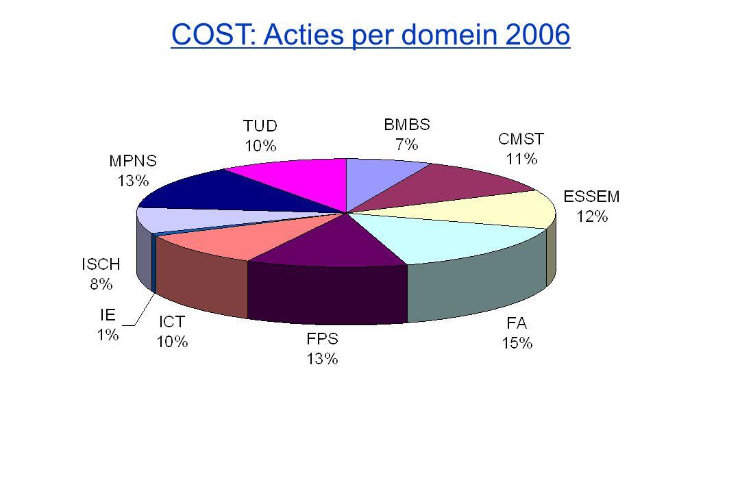 COST: Evolutie jaarlijks aantal acties