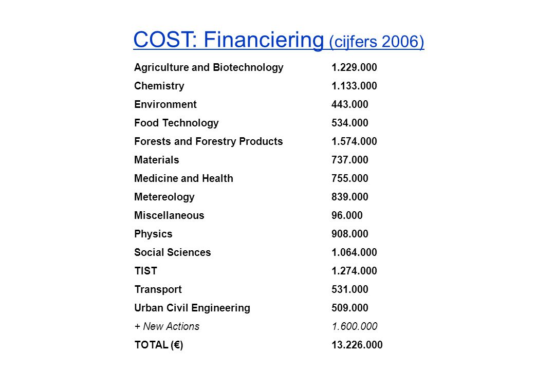 COST: Financiering (cijfers 2006) Agriculture and Biotechnology1.229.000 Chemistry 1.133.000 Environment 443.000 Food Technology 534.000 Forests and F