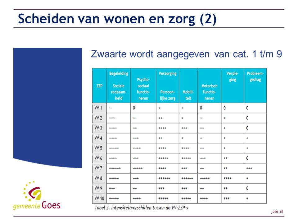 www.goes.nl Scheiden van wonen en zorg (2) Zwaarte wordt aangegeven van cat. 1 t/m 9