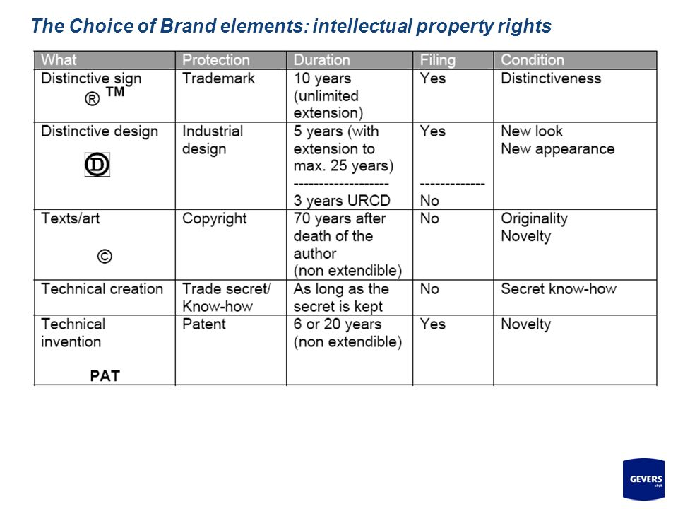 7 The Choice of Brand elements: intellectual property rights