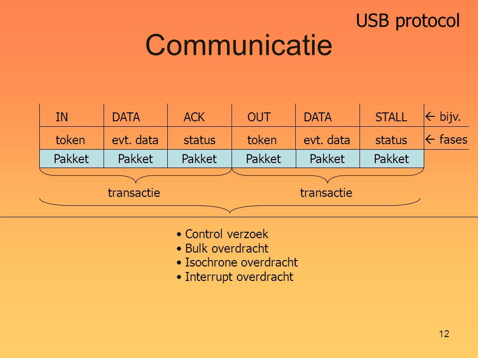 USB protocol 12 Communicatie Pakket transactie Control verzoek Bulk overdracht Isochrone overdracht Interrupt overdracht tokenevt.