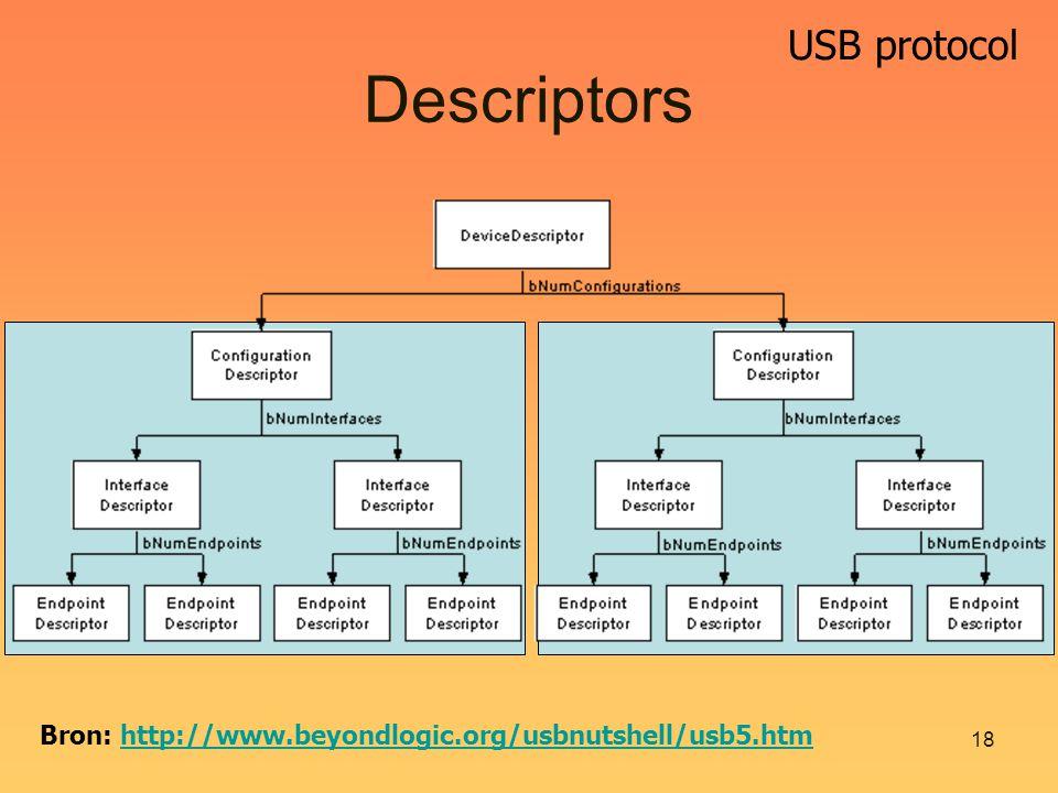 USB protocol 18 Descriptors Bron: http://www.beyondlogic.org/usbnutshell/usb5.htmhttp://www.beyondlogic.org/usbnutshell/usb5.htm