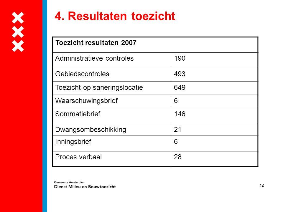 12 4. Resultaten toezicht Toezicht resultaten 2007 Administratieve controles190 Gebiedscontroles493 Toezicht op saneringslocatie649 Waarschuwingsbrief
