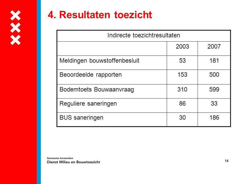 14 4. Resultaten toezicht Indirecte toezichtresultaten 20032007 Meldingen bouwstoffenbesluit53181 Beoordeelde rapporten153500 Bodemtoets Bouwaanvraag3
