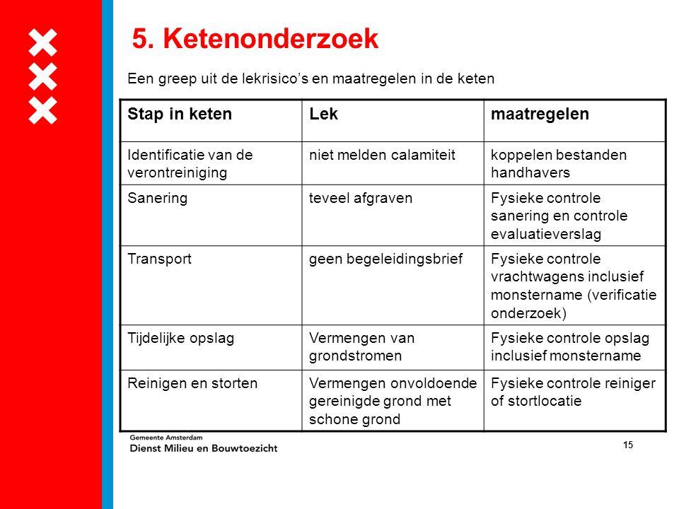 15 5. Ketenonderzoek Een greep uit de lekrisico's en maatregelen in de keten Stap in ketenLekmaatregelen Identificatie van de verontreiniging niet mel