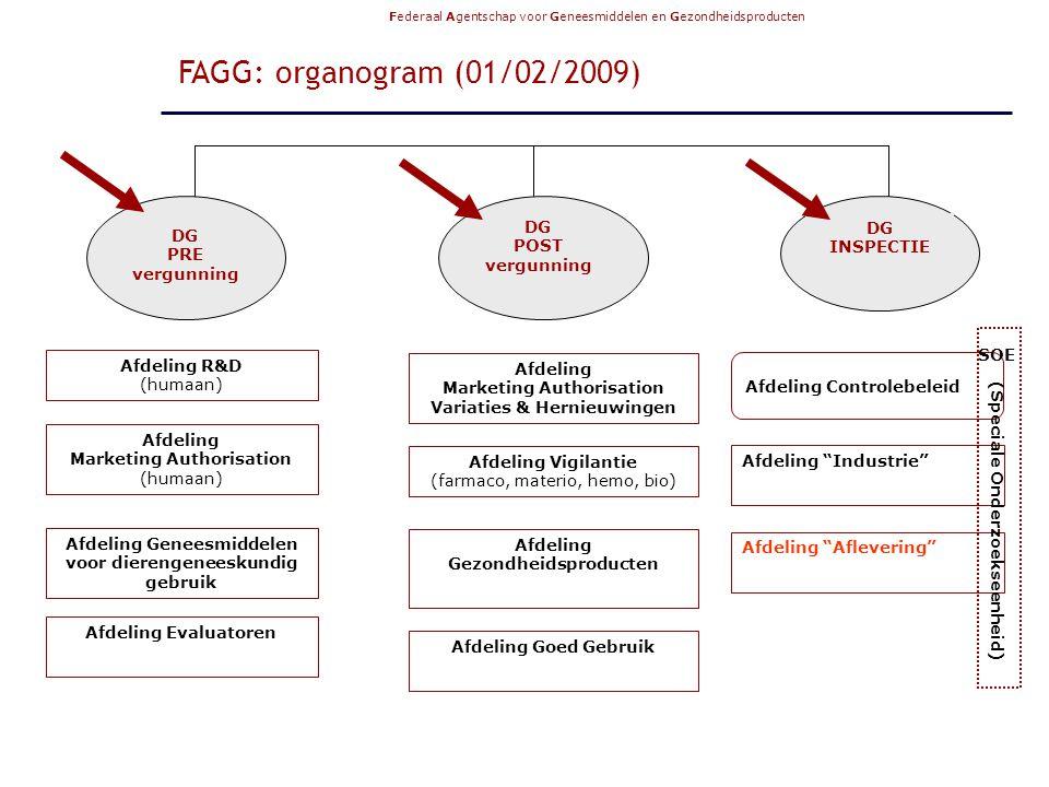 Federaal Agentschap voor Geneesmiddelen en Gezondheidsproducten FAGG/MVM 17.02.2009 5 FAGG: organogram (01/02/2009) DG PRE vergunning DG POST vergunning DG INSPECTIE Afdeling R&D (humaan) Afdeling Marketing Authorisation (humaan) Afdeling Geneesmiddelen voor dierengeneeskundig gebruik Afdeling Evaluatoren Afdeling Marketing Authorisation Variaties & Hernieuwingen Afdeling Vigilantie (farmaco, materio, hemo, bio) Afdeling Gezondheidsproducten Afdeling Goed Gebruik Afdeling Industrie Afdeling Aflevering Afdeling Controlebeleid SOE (Speciale Onderzoekseenheid)
