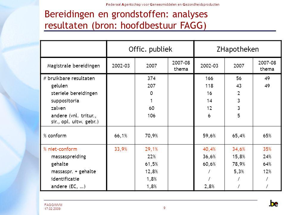 Federaal Agentschap voor Geneesmiddelen en Gezondheidsproducten FAGG/MVM 17.02.2009 9 Bereidingen en grondstoffen: analyses resultaten (bron: hoofdbestuur FAGG) Offic.