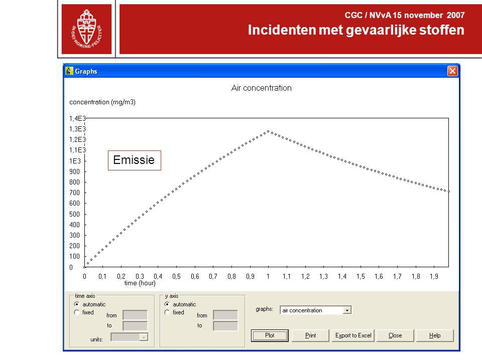 Competenties arbeidshygiëne Incidenten met gevaarlijke stoffen CGC / NVvA 15 november 2007 Emissie