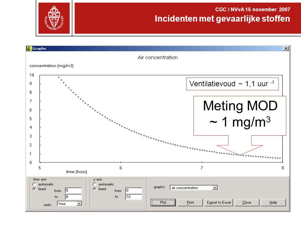 Competenties arbeidshygiëne Incidenten met gevaarlijke stoffen CGC / NVvA 15 november 2007 Ventilatievoud ~ 1,1 uur -1 Meting MOD ~ 1 mg/m 3