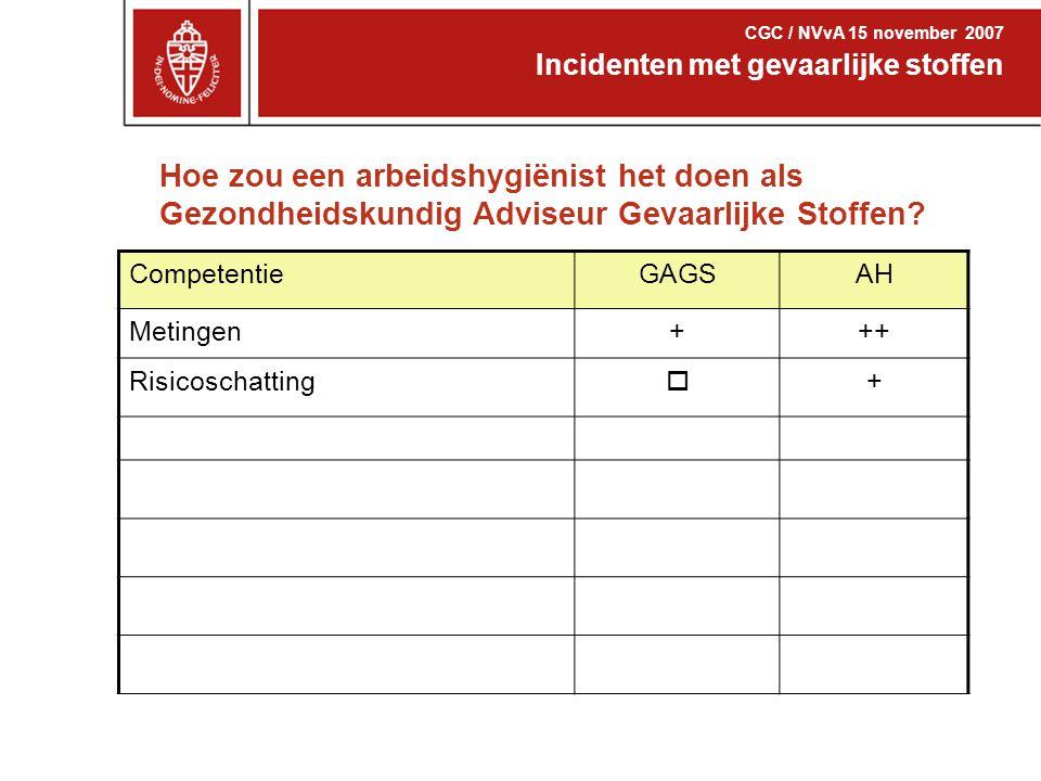 Incidenten met gevaarlijke stoffen CGC / NVvA 15 november 2007 Ventilatievoud ~ {( 6,5 uur x 0,5 ) + ( 1 uur x 5 )} / 7,5 = 1,1 uur -1 Meting MOD ~ 1 mg/m 3 1 uur ventileren