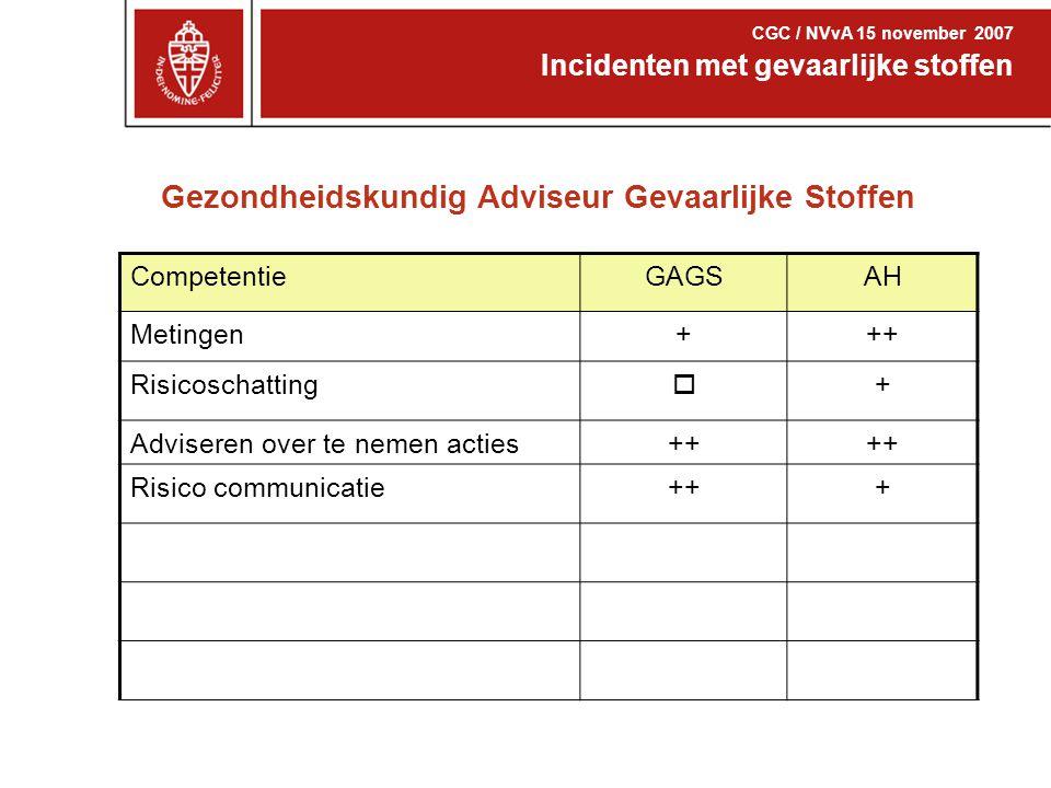 Gezondheidskundig Adviseur Gevaarlijke Stoffen Incidenten met gevaarlijke stoffen CGC / NVvA 15 november 2007 CompetentieGAGSAH Metingen+++ Risicoscha