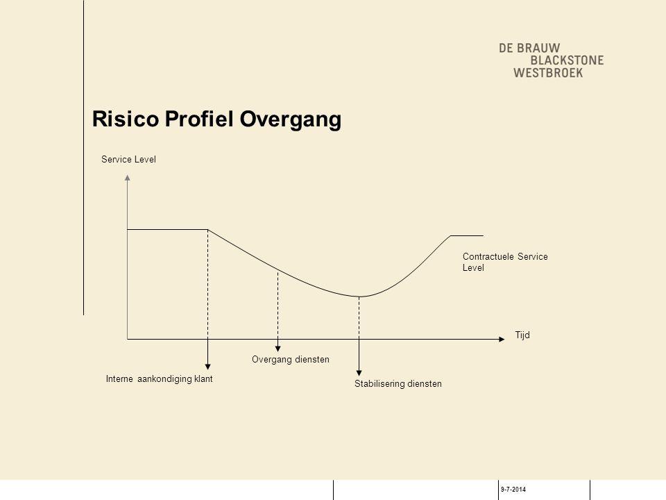 9-7-2014 Risico Profiel Overgang Tijd Interne aankondiging klant Overgang diensten Stabilisering diensten Service Level Contractuele Service Level