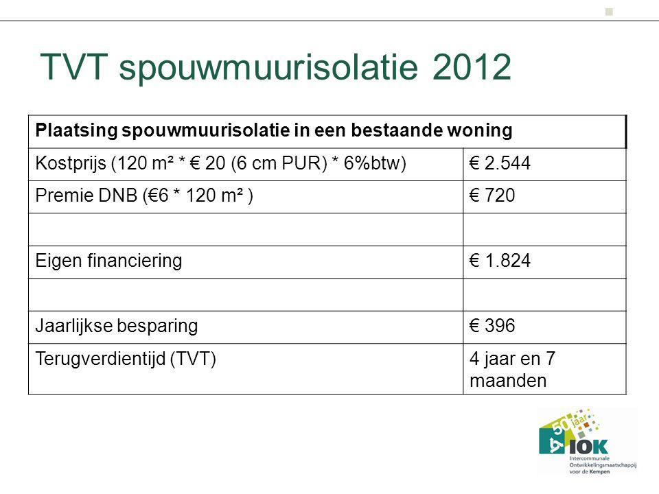 TVT spouwmuurisolatie 2012 Plaatsing spouwmuurisolatie in een bestaande woning Kostprijs (120 m² * € 20 (6 cm PUR) * 6%btw)€ 2.544 Premie DNB (€6 * 120 m² )€ 720 Eigen financiering€ 1.824 Jaarlijkse besparing€ 396 Terugverdientijd (TVT)4 jaar en 7 maanden