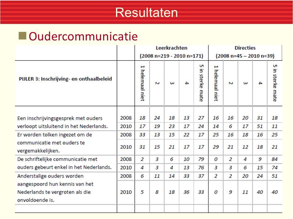 Resultaten Oudercommunicatie