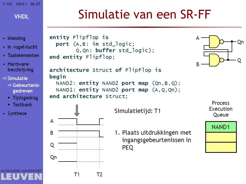 VHDL KATHOLIEKE UNIVERSITEIT 7-10206–07H01L1 Simulatie van een SR-FF entity Flipflop is port (A,B: in std_logic; Q,Qn: buffer std_logic); end entity Flipflop; architecture Struct of FlipFlop is begin NAND2: entity NAND2 port map (Qn,B,Q); NAND1: entity NAND2 port map (A,Q,Qn); end architecture Struct; A B Q Qn T1T2 Simulatietijd: T1 1.Plaats uitdrukkingen met ingangsgebeurtenissen in PEQ Process Execution Queue NAND1 A B Q Qn Inleiding In vogelvlucht Taalelementen Hardware- beschrijving  Simulatie  Gebeurtenis- gedreven  Tijdsgedrag  Testbank Synthese