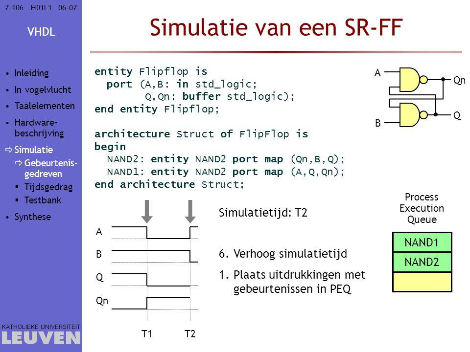 VHDL KATHOLIEKE UNIVERSITEIT 7-10606–07H01L1 Simulatietijd: T1Simulatietijd: T2 Simulatie van een SR-FF entity Flipflop is port (A,B: in std_logic; Q,Qn: buffer std_logic); end entity Flipflop; architecture Struct of FlipFlop is begin NAND2: entity NAND2 port map (Qn,B,Q); NAND1: entity NAND2 port map (A,Q,Qn); end architecture Struct; A B Q Qn T1T2 6.Verhoog simulatietijd Process Execution Queue 1.Plaats uitdrukkingen met gebeurtenissen in PEQ NAND1 NAND2 A B Q Qn Inleiding In vogelvlucht Taalelementen Hardware- beschrijving  Simulatie  Gebeurtenis- gedreven  Tijdsgedrag  Testbank Synthese