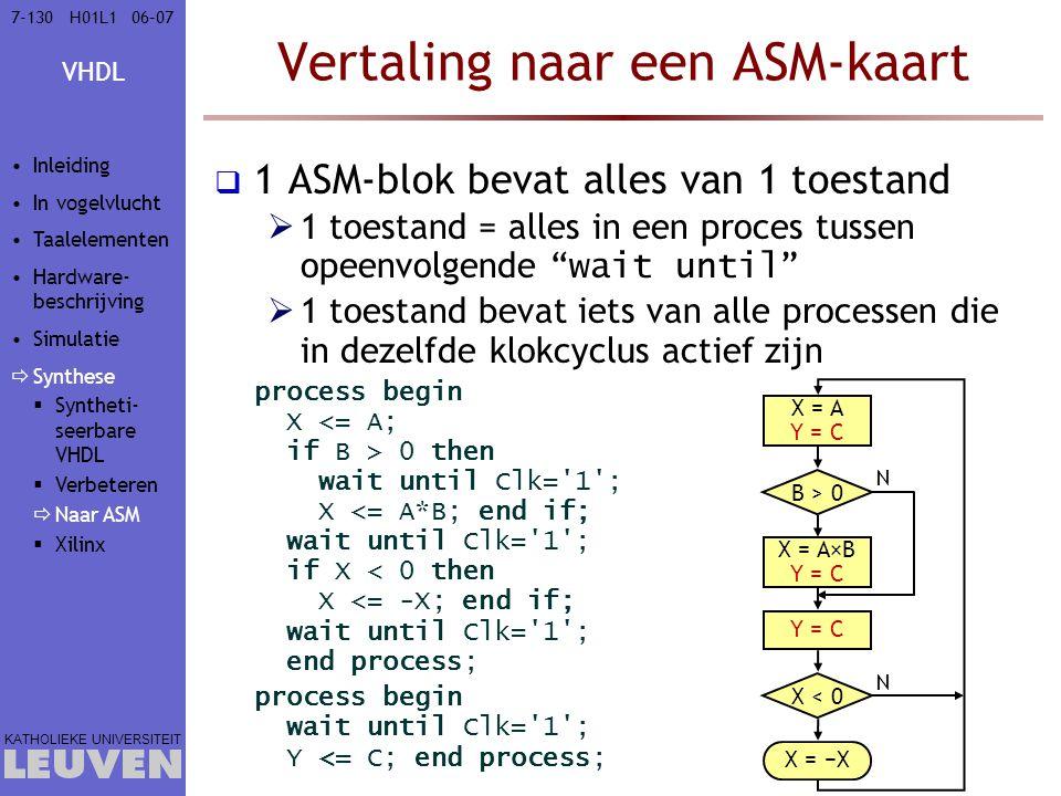 VHDL KATHOLIEKE UNIVERSITEIT 7-13006–07H01L1 Vertaling naar een ASM-kaart  1 ASM-blok bevat alles van 1 toestand  1 toestand = alles in een proces tussen opeenvolgende wait until  1 toestand bevat iets van alle processen die in dezelfde klokcyclus actief zijn process begin X 0 then wait until Clk= 1 ; X <= A*B; end if; wait until Clk= 1 ; if X < 0 then X <= -X; end if; wait until Clk= 1 ; end process; process begin wait until Clk= 1 ; Y <= C; end process; X = A X = A×B X = −X B > 0 X < 0 N N X = A Y = C X = A×B Y = C Inleiding In vogelvlucht Taalelementen Hardware- beschrijving Simulatie  Synthese  Syntheti- seerbare VHDL  Verbeteren  Naar ASM  Xilinx