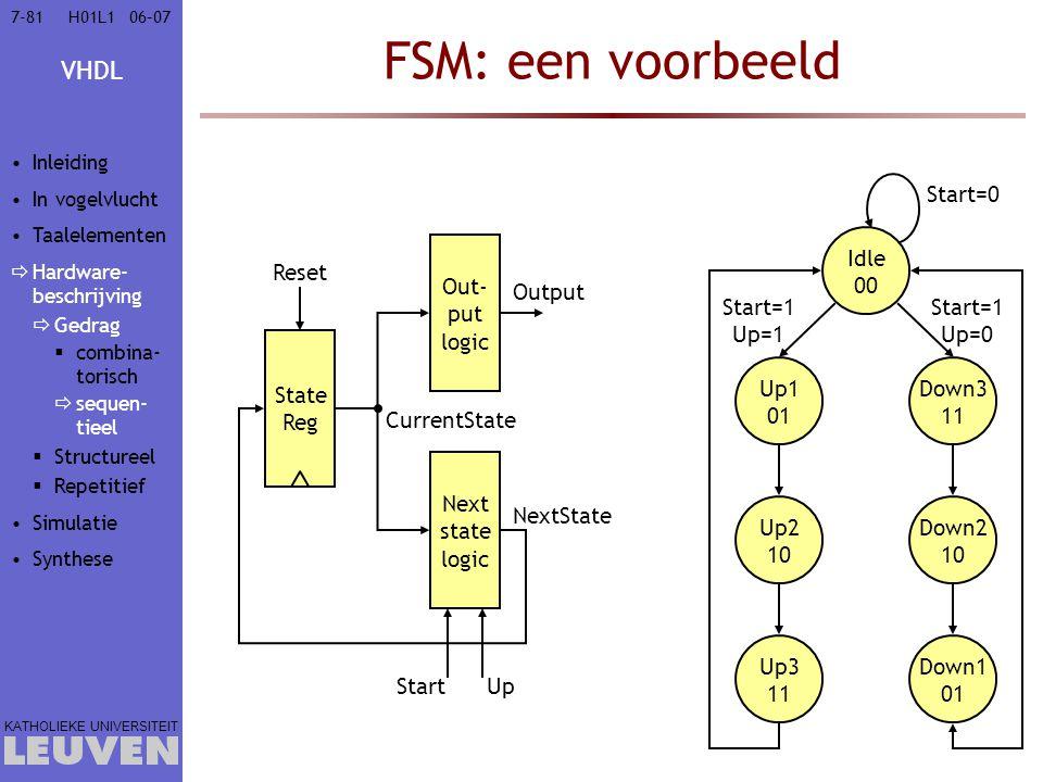 VHDL KATHOLIEKE UNIVERSITEIT 7-8106–07H01L1 FSM: een voorbeeld UpStart Next state logic Out- put logic State Reg Reset Output NextState CurrentState Idle 00 Up1 01 Up2 10 Up3 11 Down3 11 Down2 10 Down1 01 Start=0 Start=1 Up=0 Start=1 Up=1 Inleiding In vogelvlucht Taalelementen  Hardware- beschrijving  Gedrag  combina- torisch  sequen- tieel  Structureel  Repetitief Simulatie Synthese