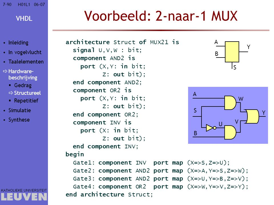 VHDL KATHOLIEKE UNIVERSITEIT 7-9006–07H01L1 architecture Struct of MUX21 is signal U,V,W : bit; component AND2 is port (X,Y: in bit; Z: out bit); end component AND2; component OR2 is port (X,Y: in bit; Z: out bit); end component OR2; component INV is port (X: in bit; Z: out bit); end component INV; begin Gate1: component INV port map (X=>S,Z=>U); Gate2: component AND2 port map (X=>A,Y=>S,Z=>W); Gate3: component AND2 port map (X=>U,Y=>B,Z=>V); Gate4: component OR2 port map (X=>W,Y=>V,Z=>Y); end architecture Struct; Voorbeeld: 2-naar-1 MUX A S B Y A S B Y U V W Inleiding In vogelvlucht Taalelementen  Hardware- beschrijving  Gedrag  Structureel  Repetitief Simulatie Synthese