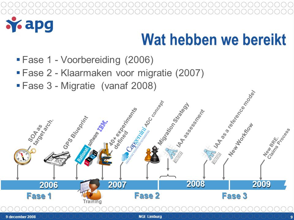 NGI Limburg 9 december 2008 9 Wat hebben we bereikt  Fase 1 - Voorbereiding (2006)  Fase 2 - Klaarmaken voor migratie (2007)  Fase 3 - Migratie (va