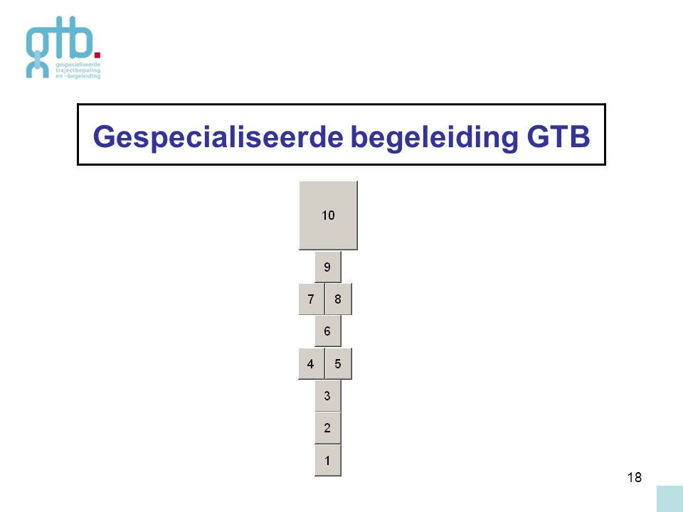 18 Gespecialiseerde begeleiding GTB