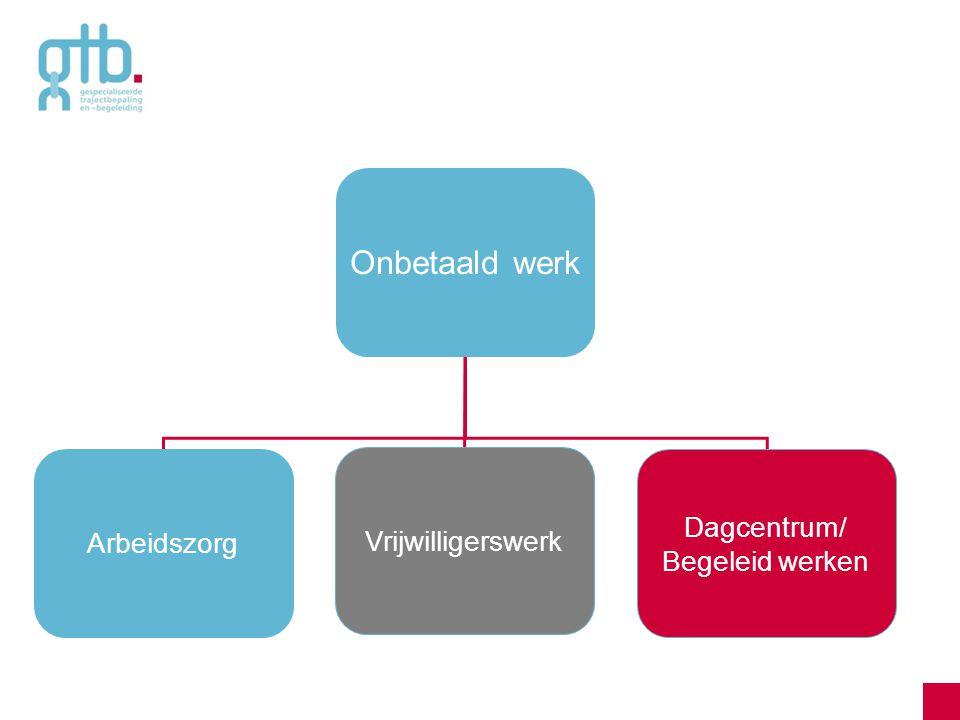 Onbetaald werk Arbeidszorg Vrijwilligerswerk Dagcentrum/ Begeleid werken